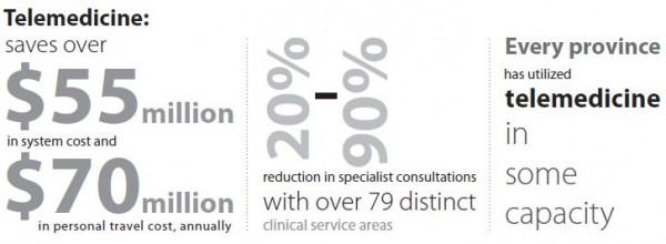 Telemedicine Stats