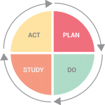 act-study-plan-do