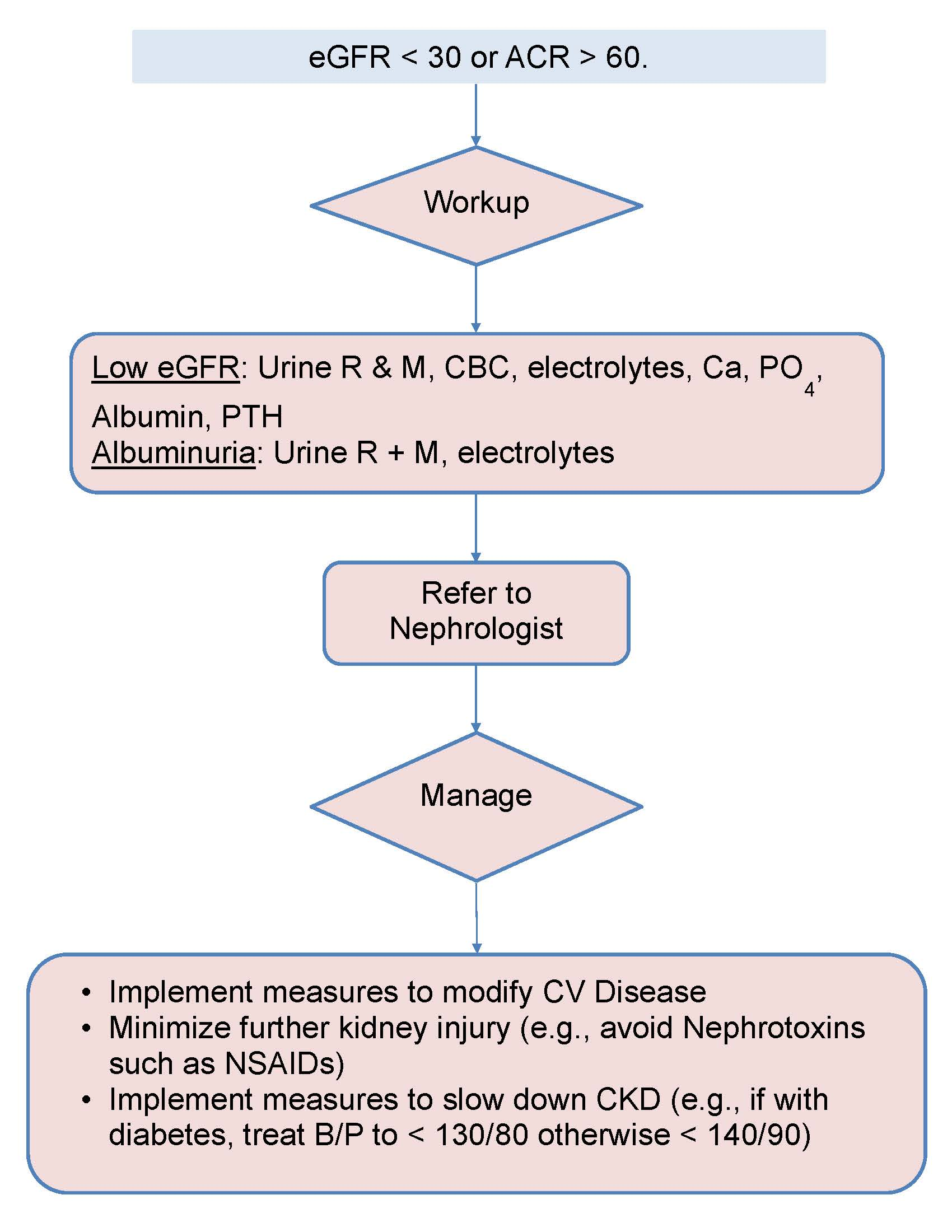 quality improvement chronic kidney disease ckd screening